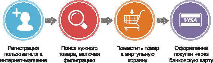 inet-shop